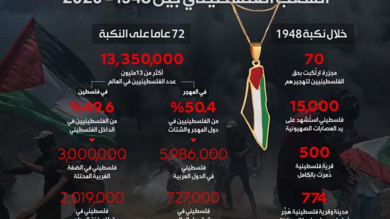 الAMDH: من أجل حملة دولية لإدراج الحركة الصهيونية على قائمة المنظمات العنصرية والإرهابية في العالم